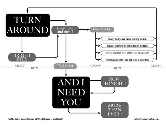 best flowchart ever.jpg