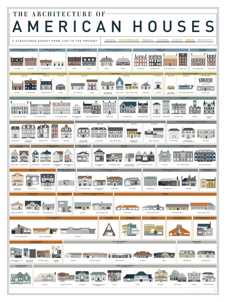 American-vernacular-houses-guide